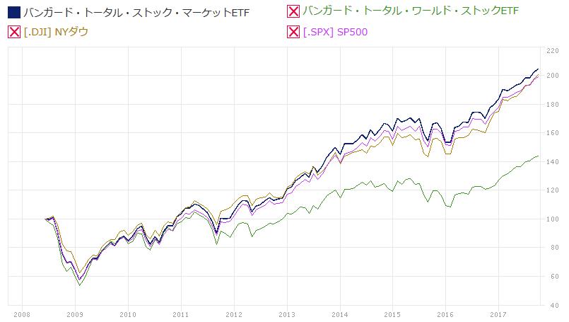 インデックス ファンド 全米 【つみたてNISA】楽天全米株式インデックスファンドの評価と比較。米国投資の注目ファンド